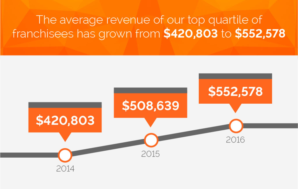 the average revenue of N-Hance's top quartile of franchisees has frown from 420,803 dollars to 535,423 dollars