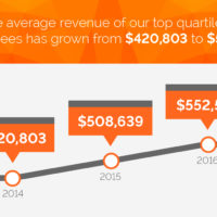 N-Hance refinishing is in the top quartile