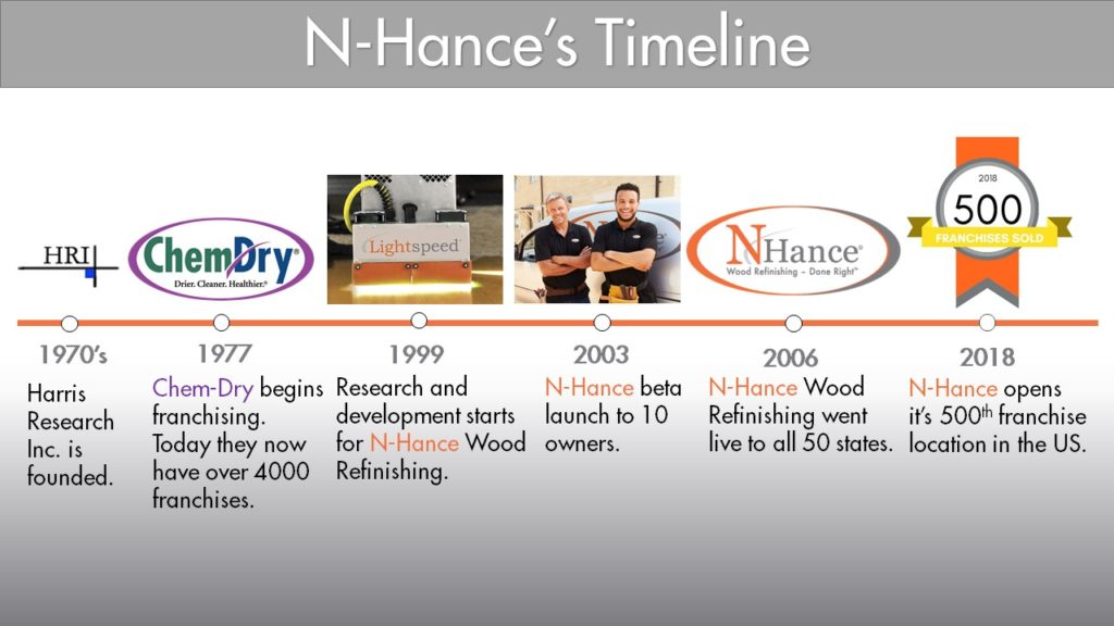 N-Hance Wood Refinishing Franchise History
