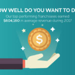 How Home Depot Helps N-Hance Wood Refinishing Franchise Owners Win Business