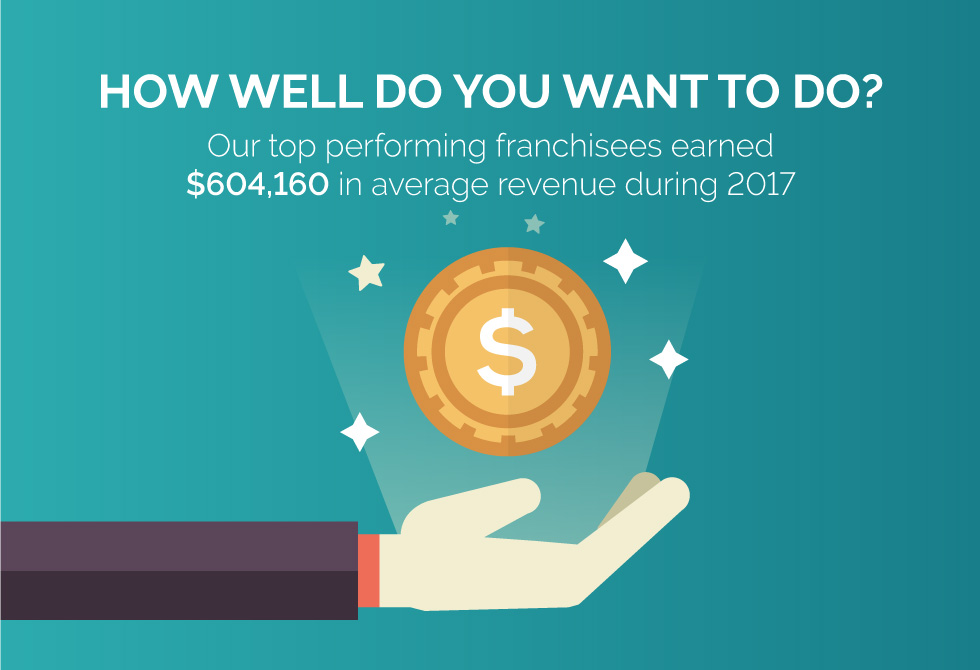 nhance franchise infogrpahic on profits